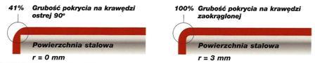 Farba antykorozyjna Noxyde - grubość powłoki ochronnej